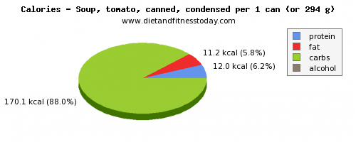 protein, calories and nutritional content in tomato soup