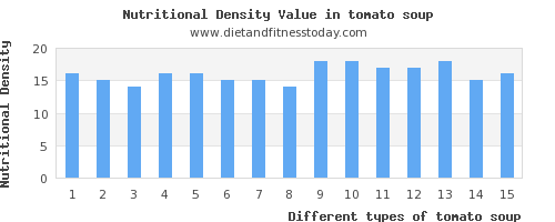 tomato soup polyunsaturated fat per 100g