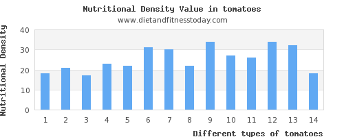 tomatoes polyunsaturated fat per 100g