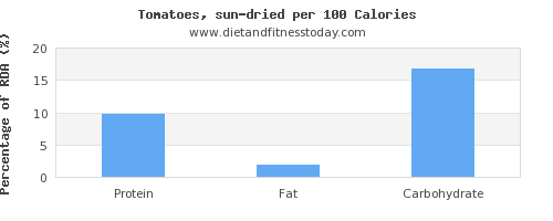 polyunsaturated fat and nutrition facts in tomatoes per 100 calories