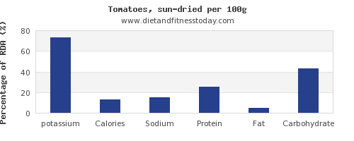 potassium and nutrition facts in tomatoes per 100g