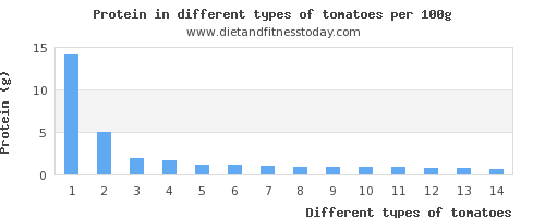 tomatoes protein per 100g