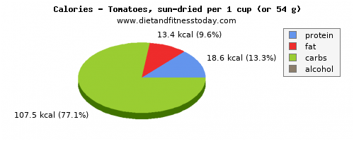 saturated fat, calories and nutritional content in tomatoes