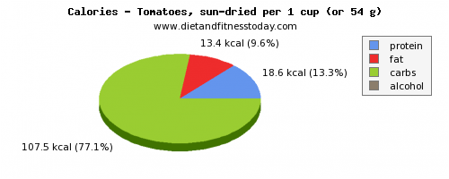 water, calories and nutritional content in tomatoes