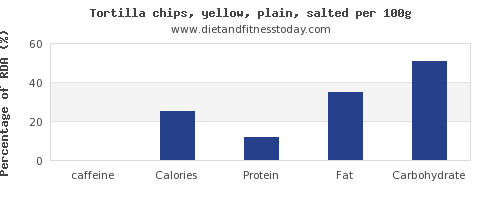 caffeine and nutrition facts in tortilla chips per 100g