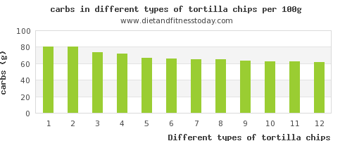 tortilla chips nutritional value per 100g