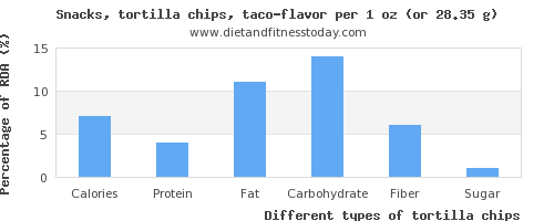 nutritional value and nutritional content in tortilla chips