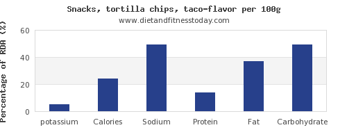 potassium and nutrition facts in tortilla chips per 100g