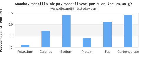potassium and nutritional content in tortilla chips