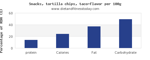 protein and nutrition facts in tortilla chips per 100g