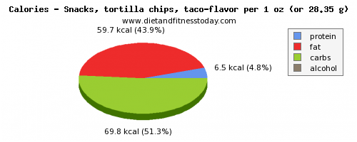 saturated fat, calories and nutritional content in tortilla chips