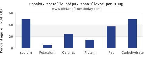 sodium and nutrition facts in tortilla chips per 100g