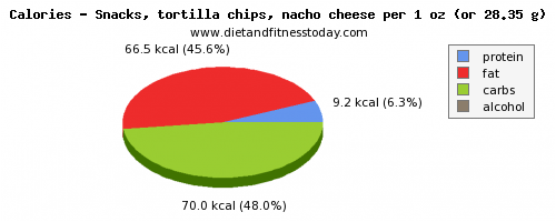 starch, calories and nutritional content in tortilla chips