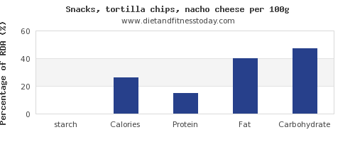 starch and nutrition facts in tortilla chips per 100g