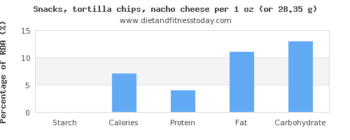 starch and nutritional content in tortilla chips