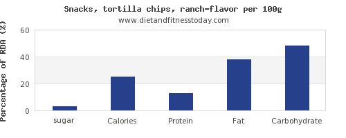 sugar and nutrition facts in tortilla chips per 100g