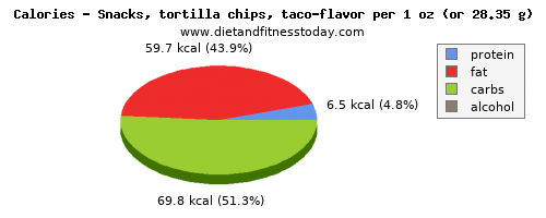 vitamin a, calories and nutritional content in tortilla chips