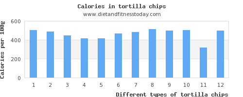 tortilla chips calcium per 100g