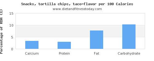 calcium and nutrition facts in tortilla chips per 100 calories