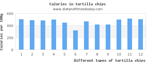 tortilla chips copper per 100g