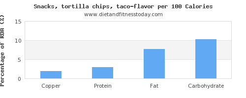 copper and nutrition facts in tortilla chips per 100 calories