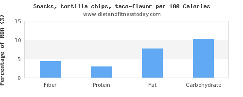 fiber and nutrition facts in tortilla chips per 100 calories