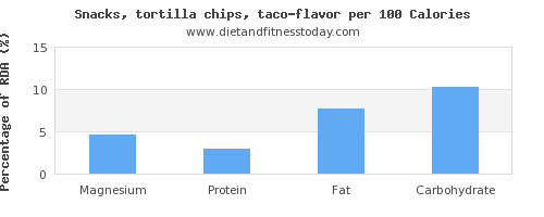 magnesium and nutrition facts in tortilla chips per 100 calories