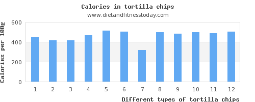 tortilla chips phosphorus per 100g