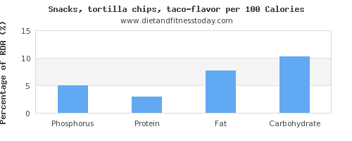phosphorus and nutrition facts in tortilla chips per 100 calories