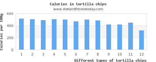 tortilla chips polyunsaturated fat per 100g