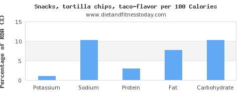 potassium and nutrition facts in tortilla chips per 100 calories