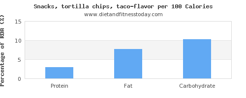 protein and nutrition facts in tortilla chips per 100 calories