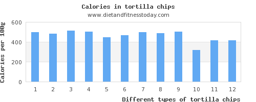tortilla chips saturated fat per 100g