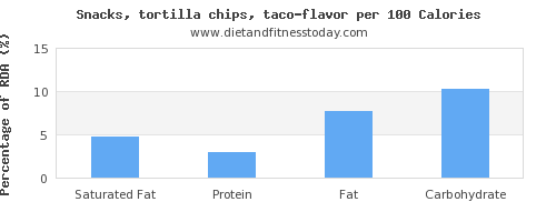 saturated fat and nutrition facts in tortilla chips per 100 calories