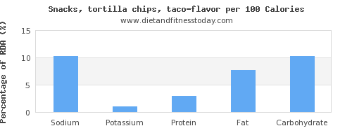 sodium and nutrition facts in tortilla chips per 100 calories