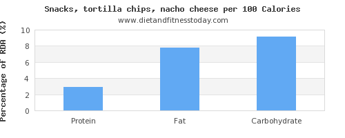starch and nutrition facts in tortilla chips per 100 calories