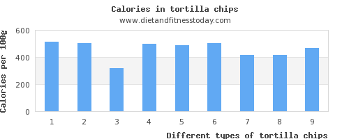 tortilla chips sugar per 100g