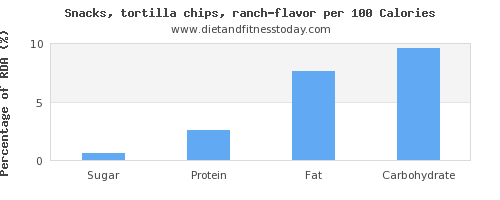 sugar and nutrition facts in tortilla chips per 100 calories
