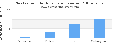 vitamin a and nutrition facts in tortilla chips per 100 calories
