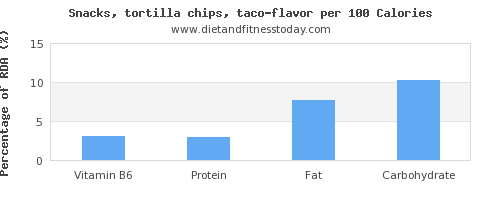 vitamin b6 and nutrition facts in tortilla chips per 100 calories