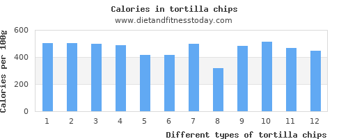 tortilla chips water per 100g