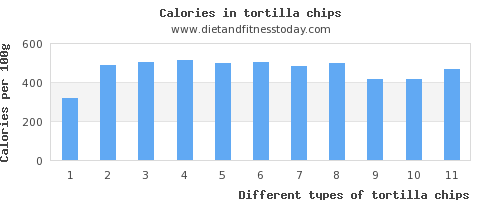 tortilla chips zinc per 100g
