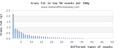 snacks trans fat per 100g