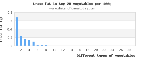 vegetables trans fat per 100g
