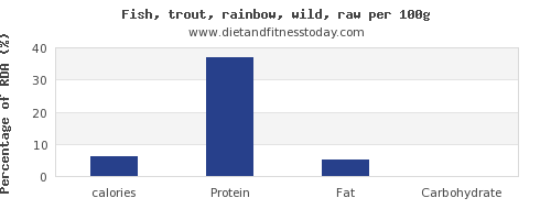 calories and nutrition facts in trout per 100g