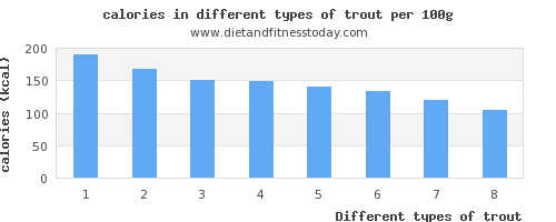 trout nutritional value per 100g