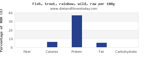fiber and nutrition facts in trout per 100g