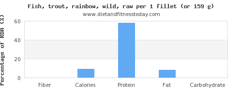 fiber and nutritional content in trout