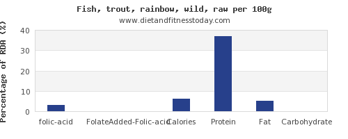 folic acid and nutrition facts in trout per 100g