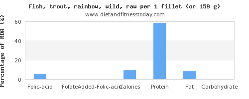 folic acid and nutritional content in trout